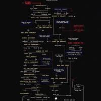 Black Mirror BANDERSNATCH: mappa del percorso, segreti, curiosità